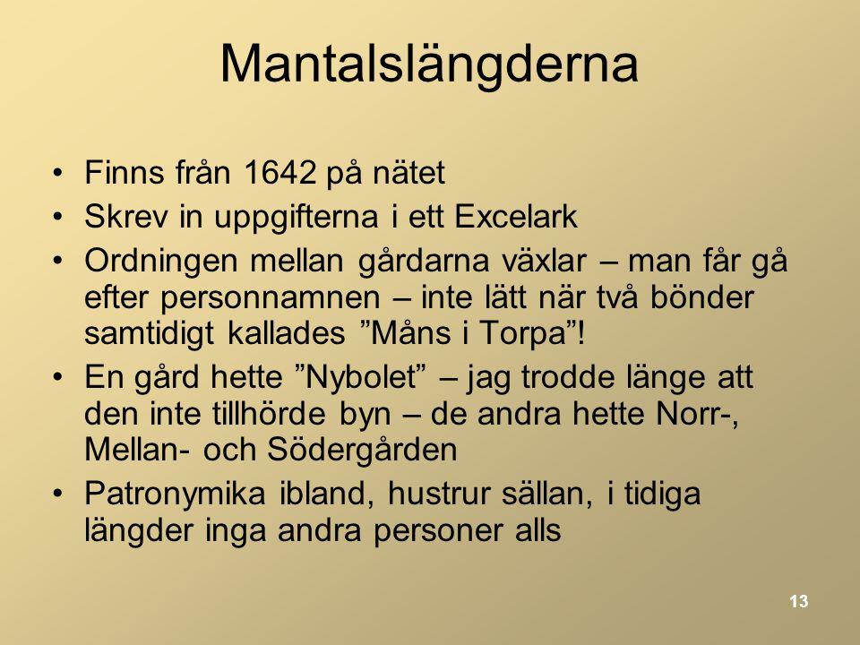 Mantalslängderna Finns från 1642 på nätet