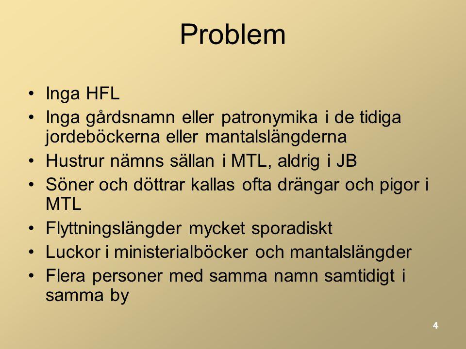 Problem Inga HFL. Inga gårdsnamn eller patronymika i de tidiga jordeböckerna eller mantalslängderna.
