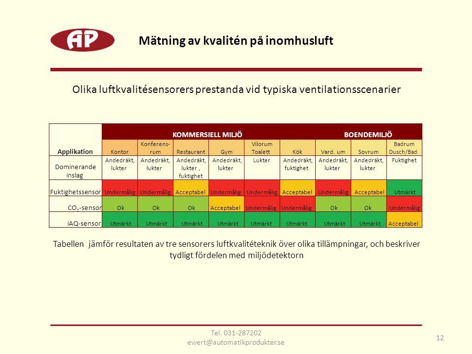 Mätning av kvalitén på inomhusluft
