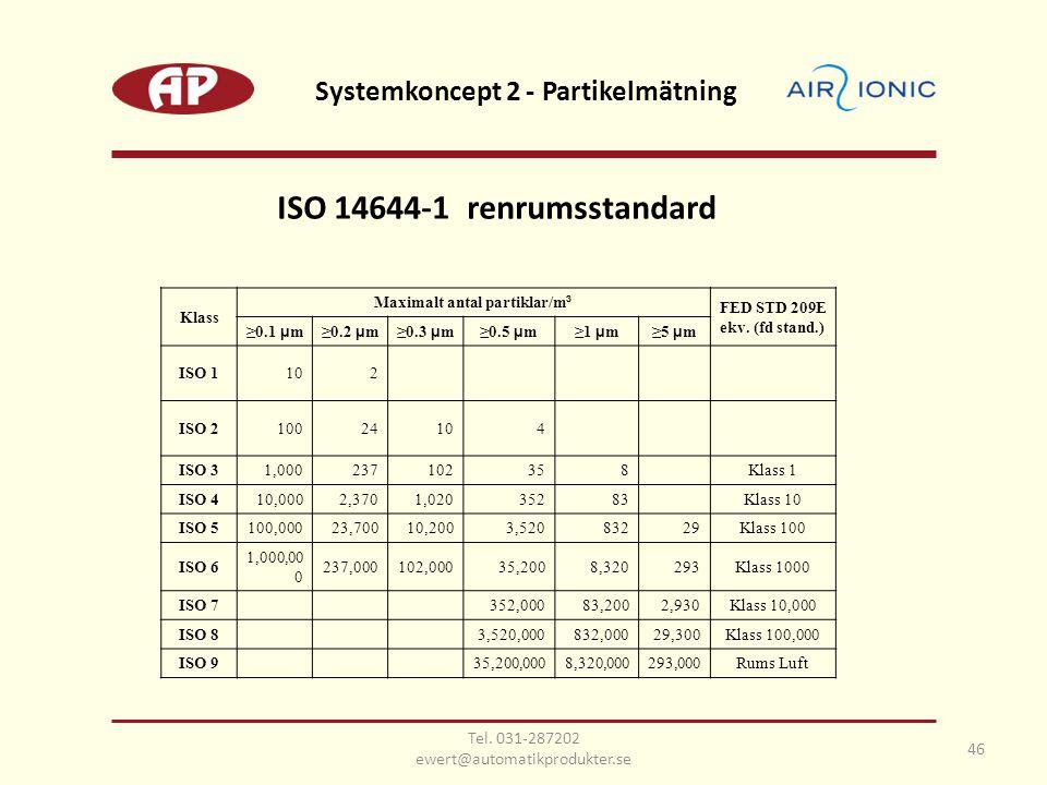 Systemkoncept 2 - Partikelmätning Maximalt antal partiklar/m³