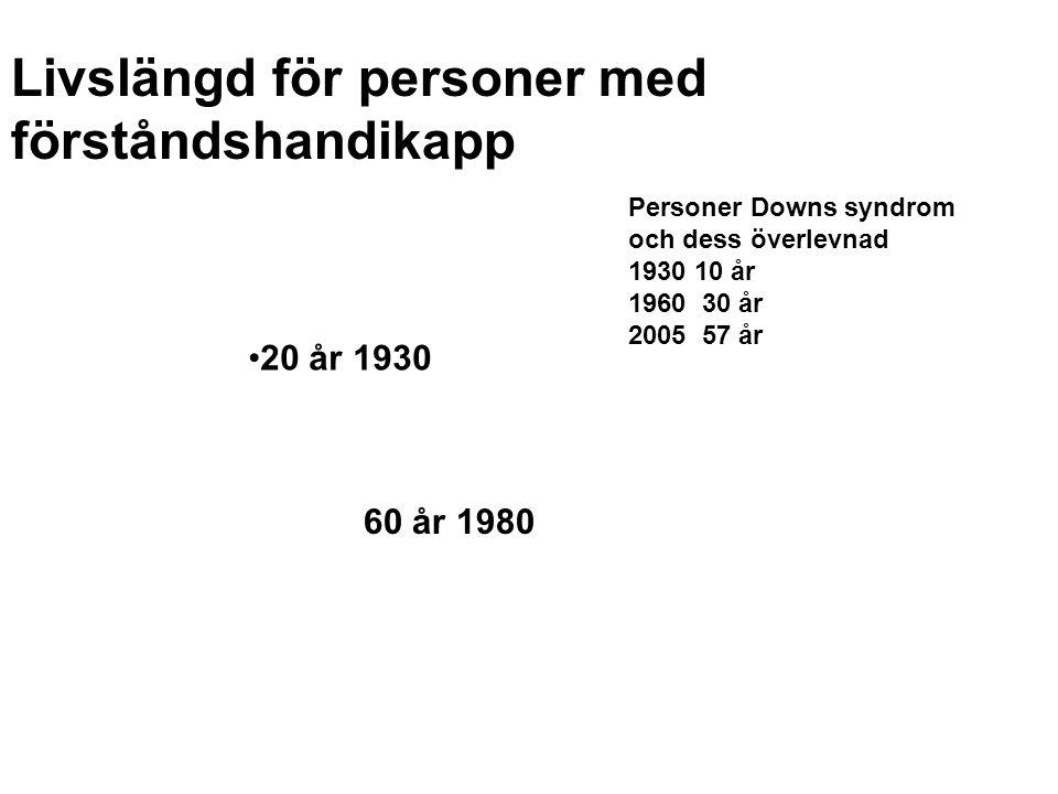 Livslängd för personer med förståndshandikapp