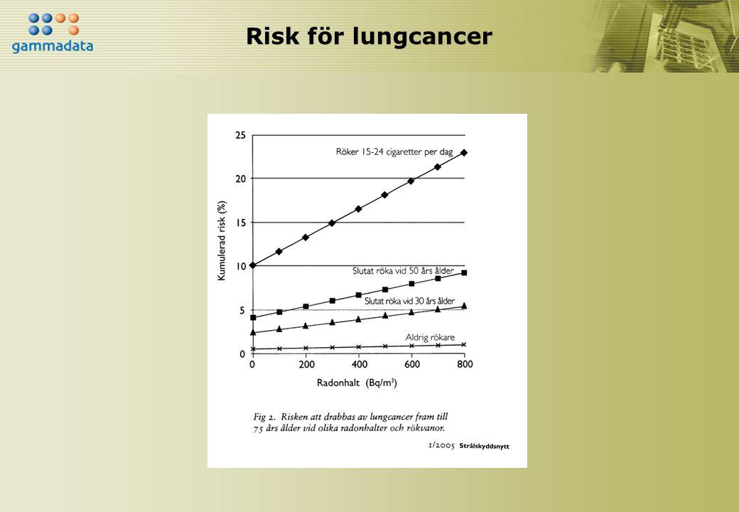 Risk för lungcancer