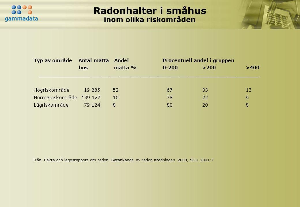 Radonhalter i småhus inom olika riskområden