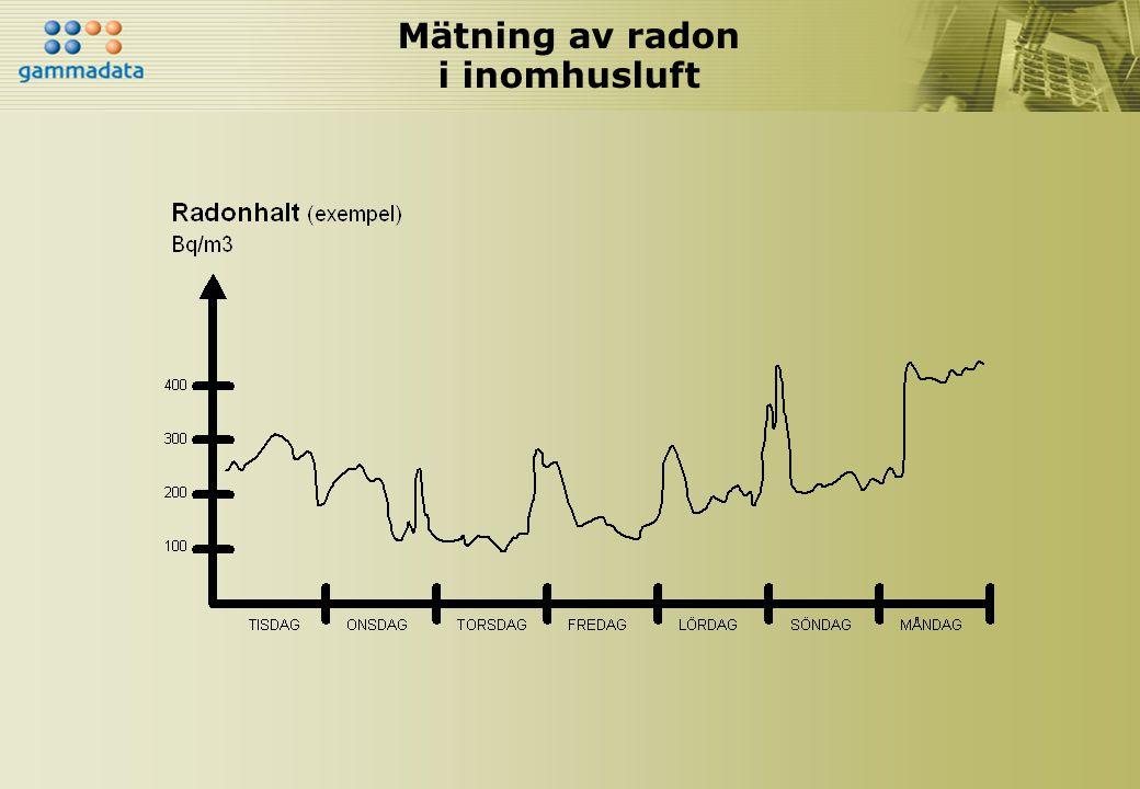 Mätning av radon i inomhusluft
