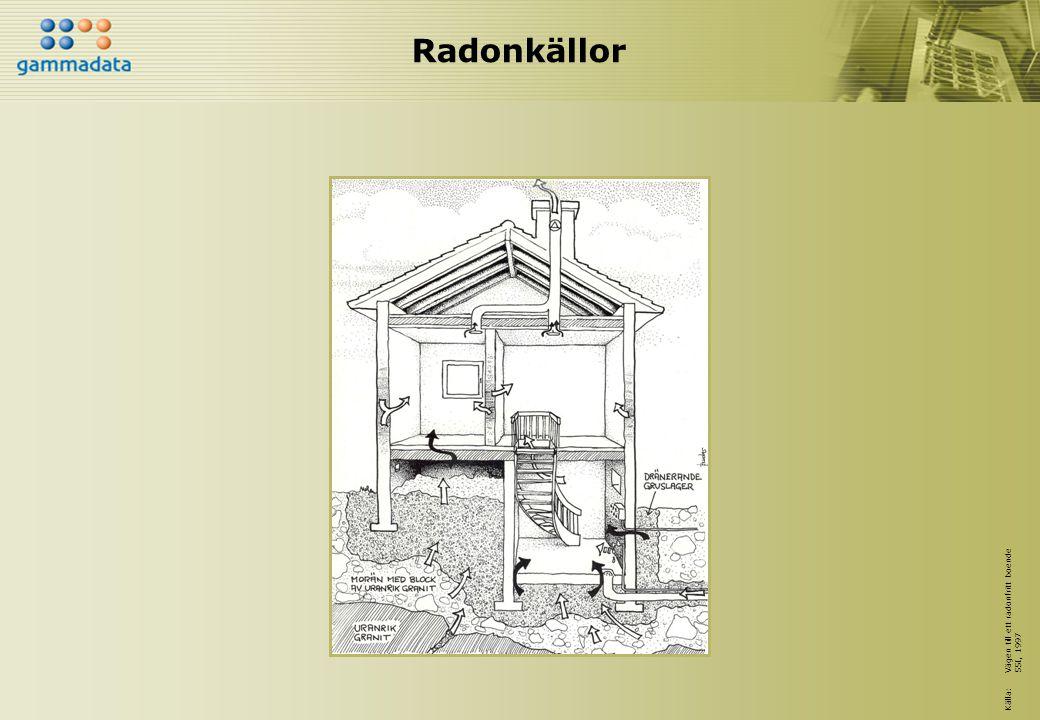 Radonkällor Källa: Vägen till ett radonfritt boende SSI, 1997