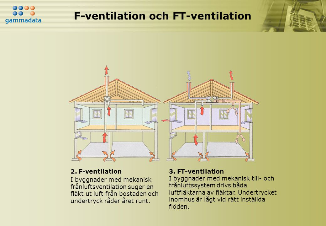 F-ventilation och FT-ventilation