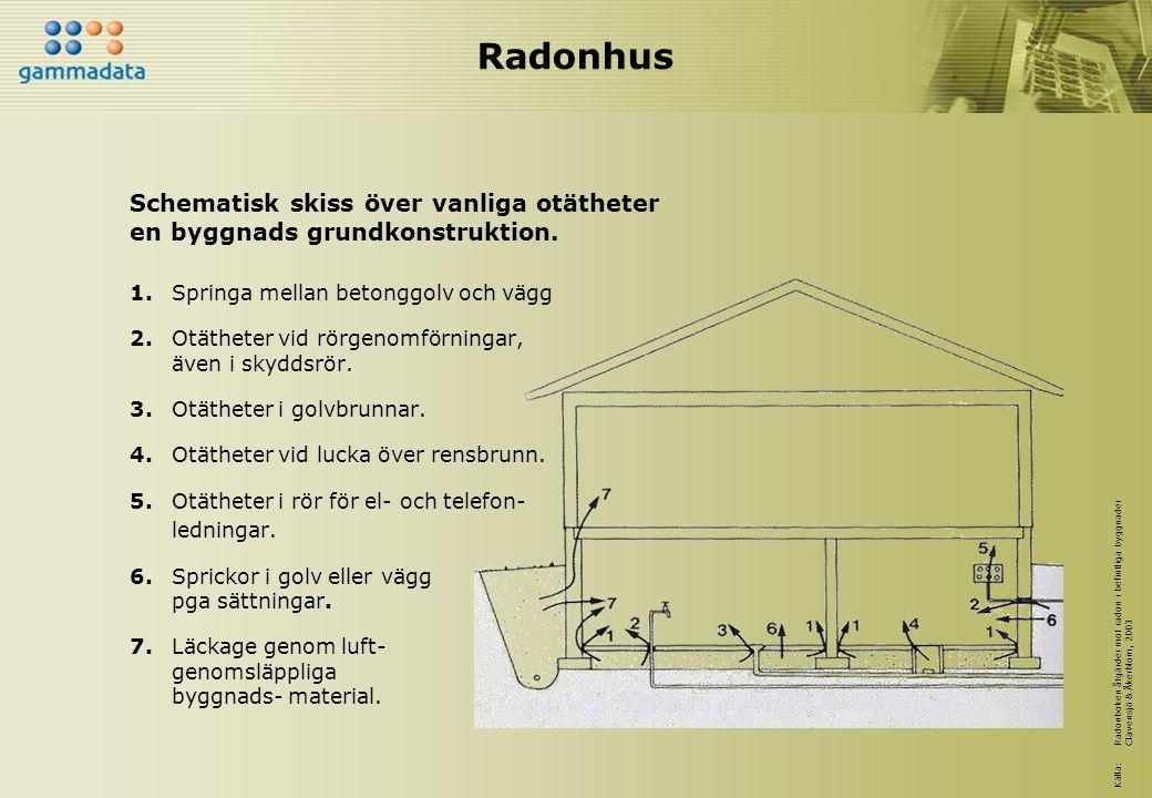 Radonhus Schematisk skiss över vanliga otätheter en byggnads grundkonstruktion. 1. Springa mellan betonggolv och vägg.