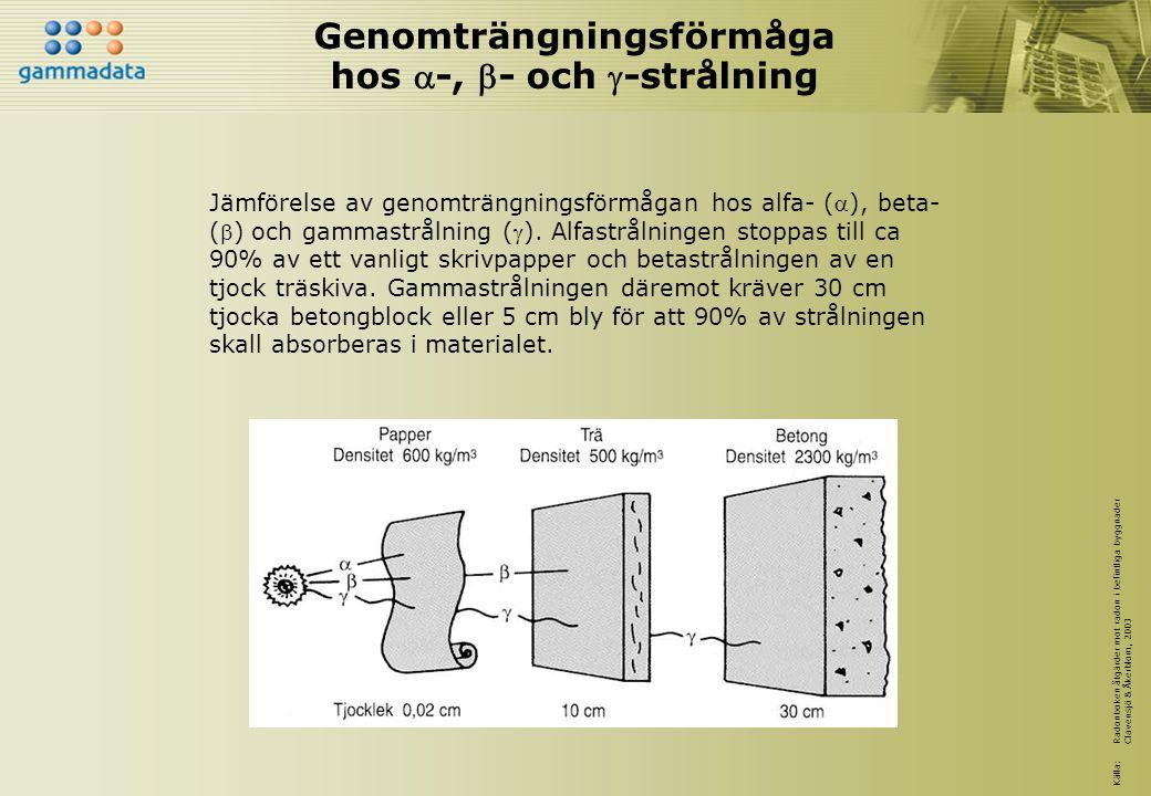 Genomträngningsförmåga hos -, - och -strålning