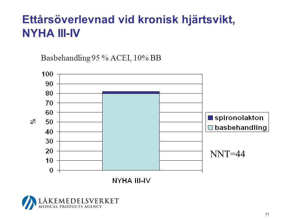 Ettårsöverlevnad vid kronisk hjärtsvikt, NYHA III-IV
