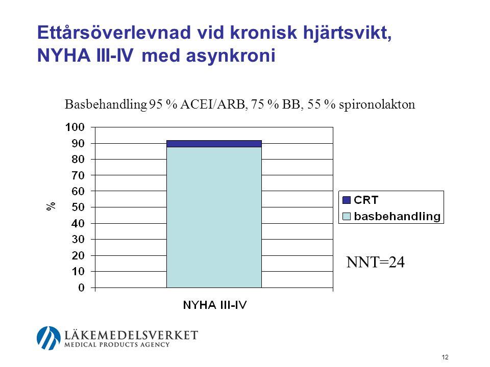 Ettårsöverlevnad vid kronisk hjärtsvikt, NYHA III-IV med asynkroni