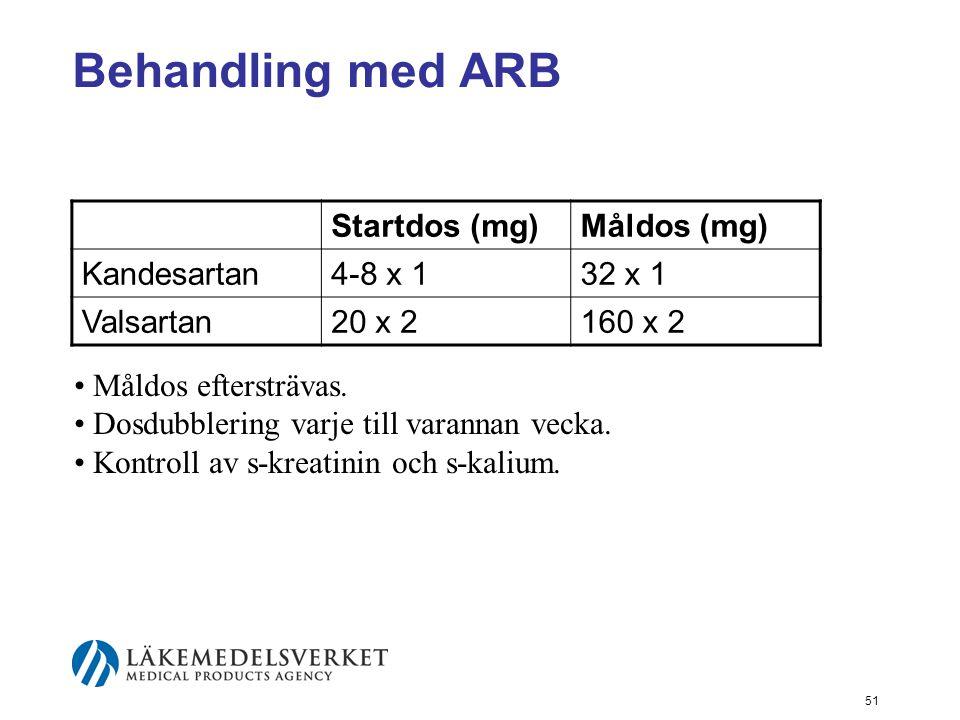 Behandling med ARB Startdos (mg) Måldos (mg) Kandesartan 4-8 x 1