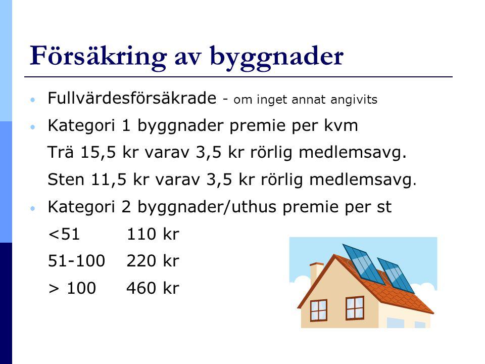 Försäkring av byggnader