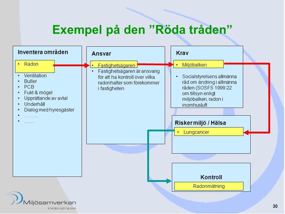 Exempel på den Röda tråden