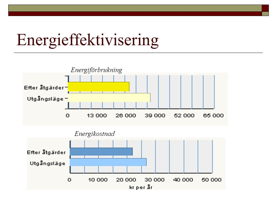 Energieffektivisering