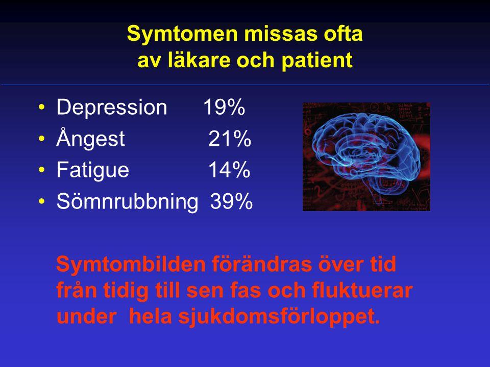 Symtomen missas ofta av läkare och patient