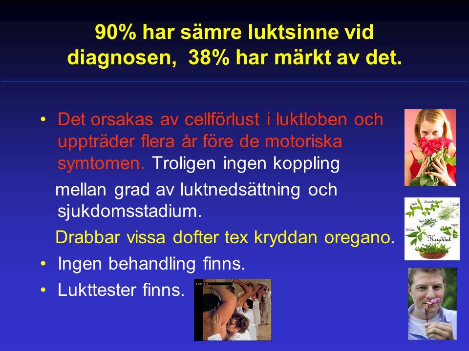 90% har sämre luktsinne vid diagnosen, 38% har märkt av det.