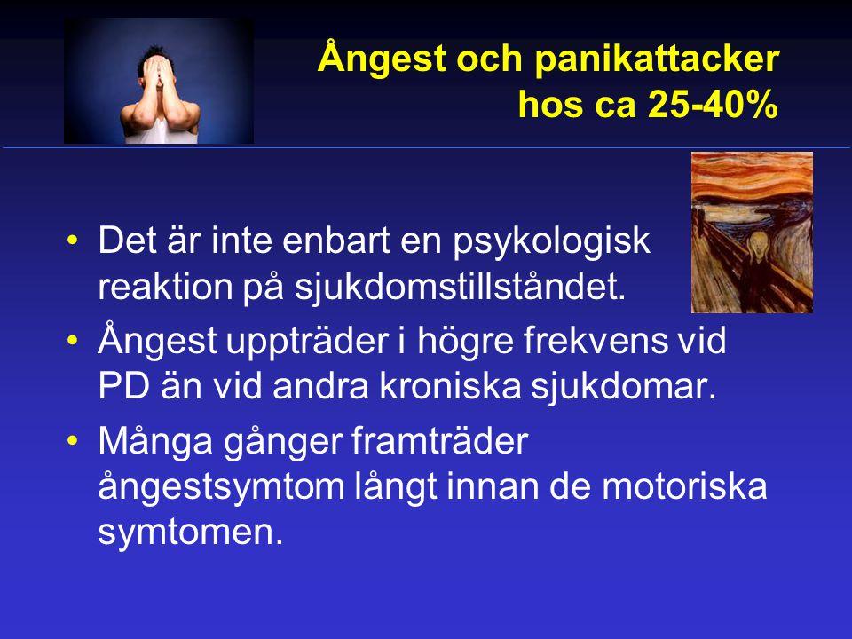 Ångest och panikattacker hos ca 25-40%