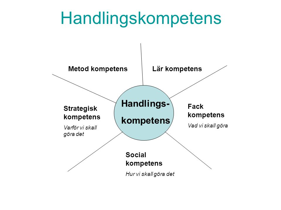 Handlingskompetens Handlings- kompetens Metod kompetens Lär kompetens
