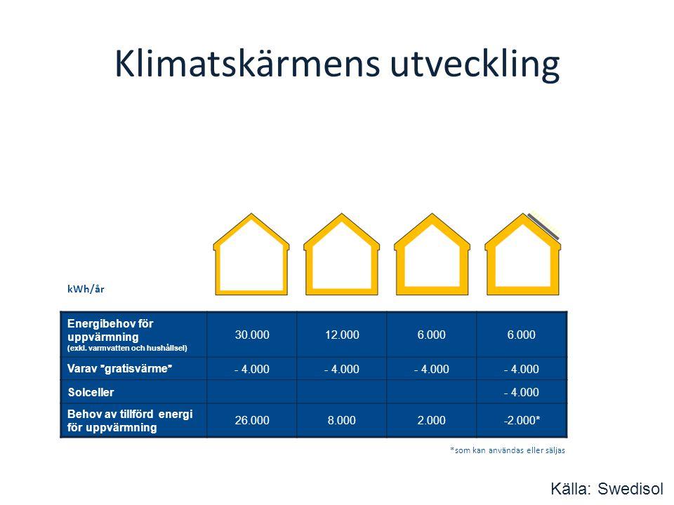 Klimatskärmens utveckling