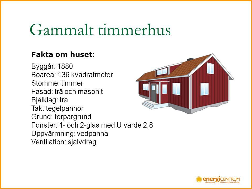 Gammalt timmerhus Fakta om huset: Byggår: 1880