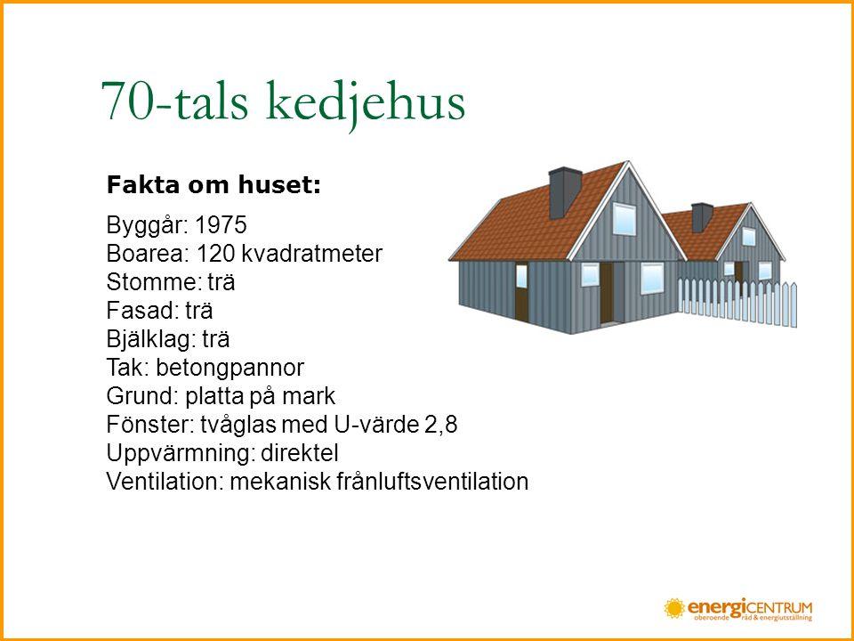 70-tals kedjehus Fakta om huset: Byggår: 1975 Boarea: 120 kvadratmeter