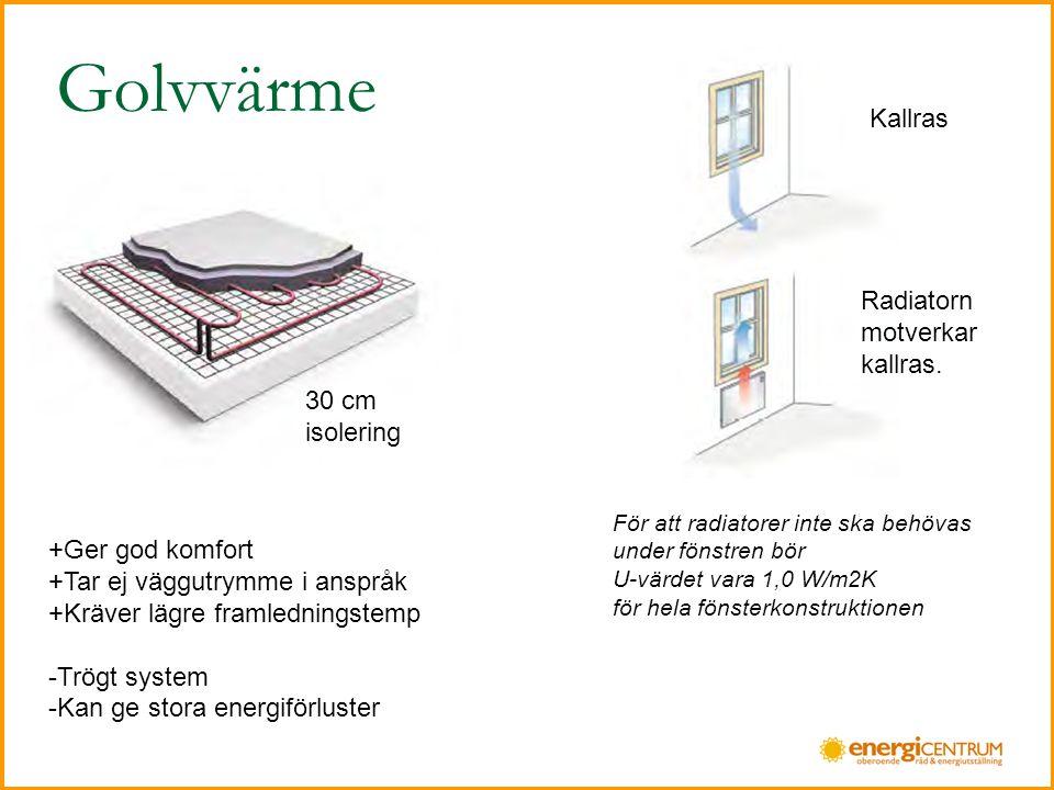 Golvvärme Kallras Radiatorn motverkar kallras. 30 cm isolering