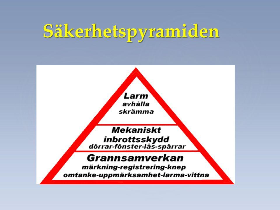 Säkerhetspyramiden