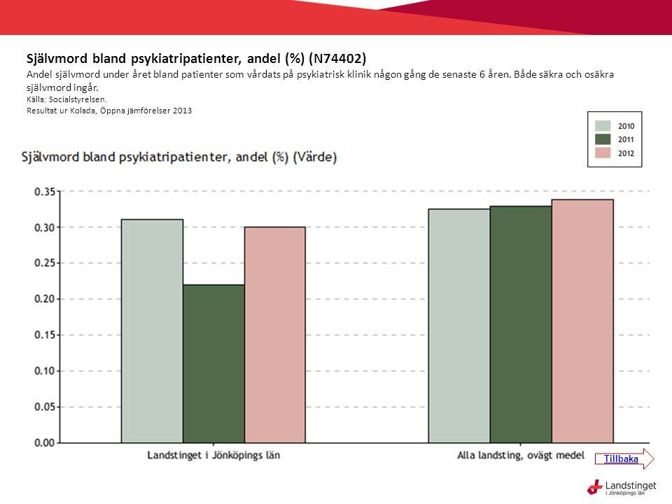 Självmord bland psykiatripatienter, andel (%) (N74402)