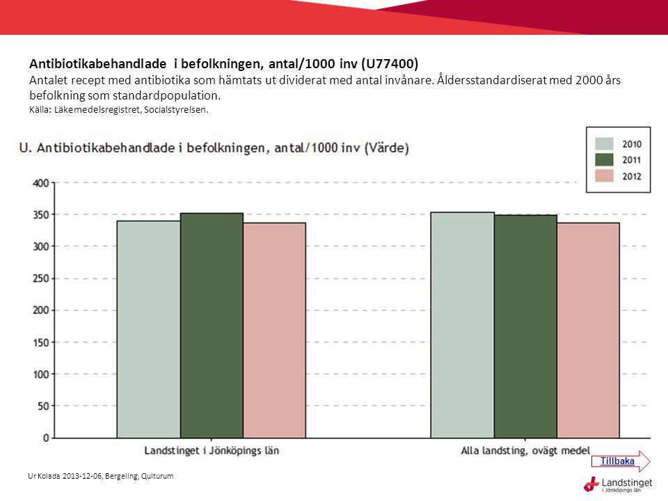 Antibiotikabehandlade i befolkningen, antal/1000 inv (U77400)