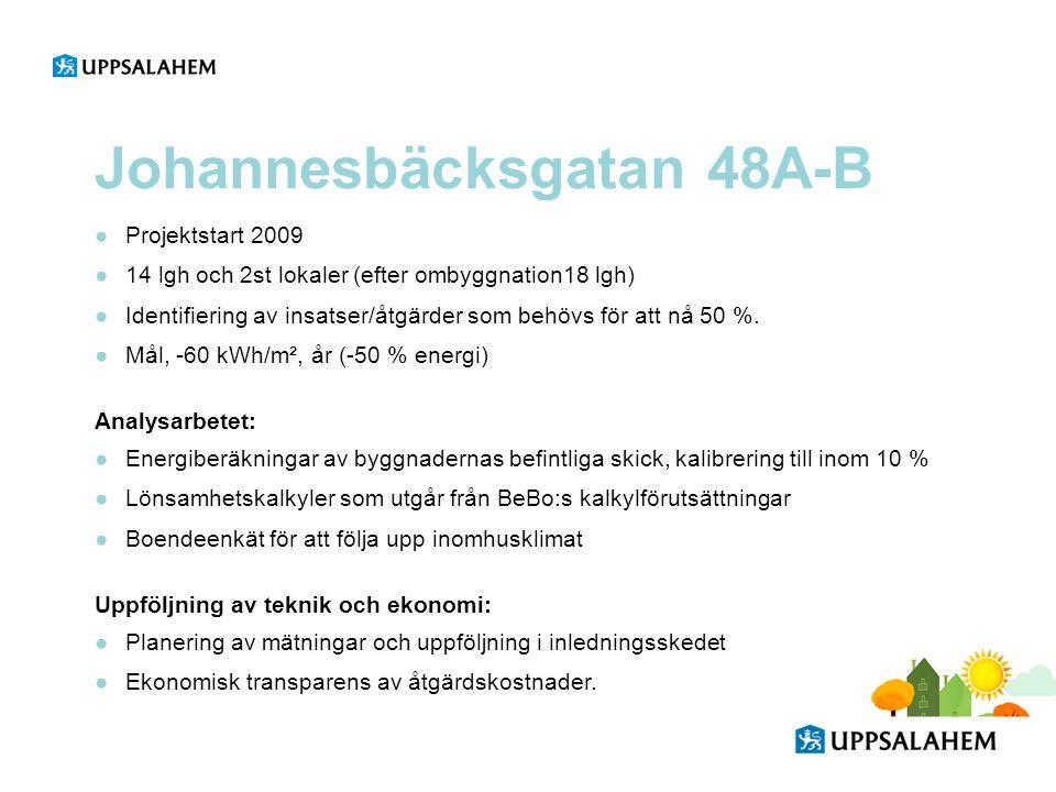 Johannesbäcksgatan 48A-B