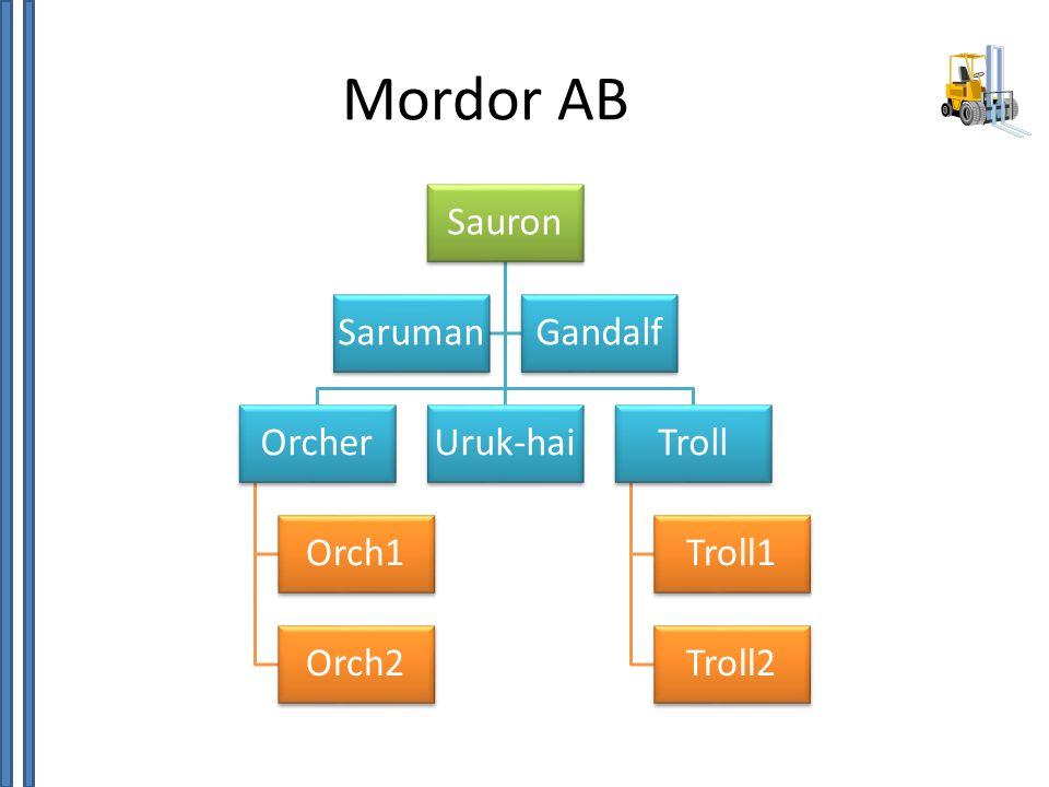 Mordor AB Sauron Orcher Orch1 Orch2 Uruk-hai Troll Troll1 Troll2