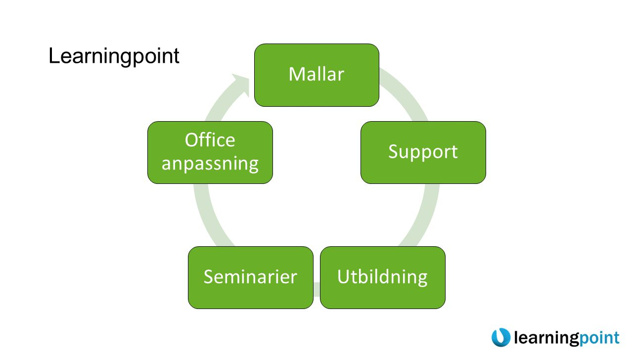 Learningpoint Mallar Support Utbildning Seminarier Office anpassning