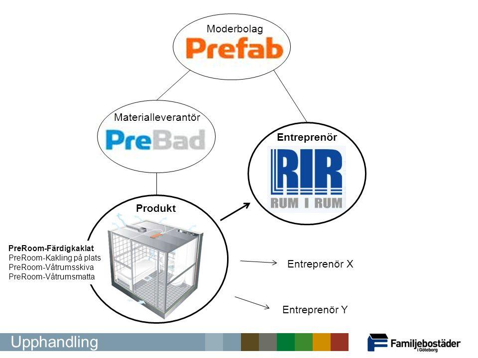 Upphandling Moderbolag Materialleverantör Entreprenör Produkt