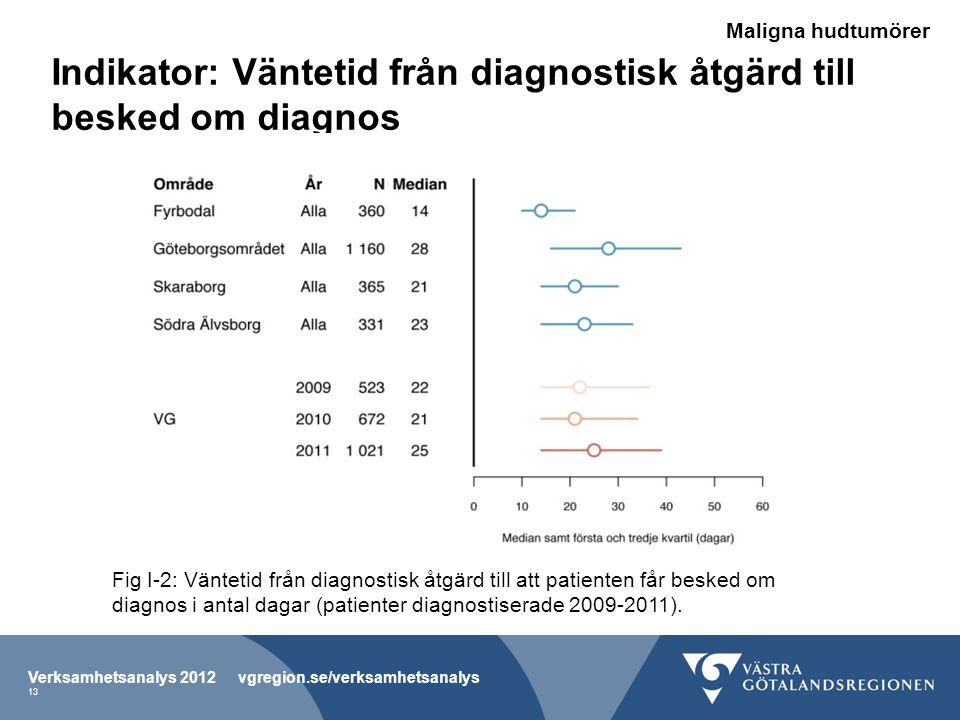 Indikator: Väntetid från diagnostisk åtgärd till besked om diagnos
