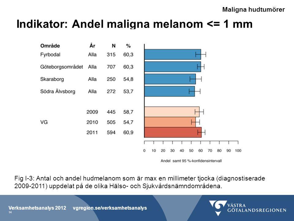 Indikator: Andel maligna melanom <= 1 mm