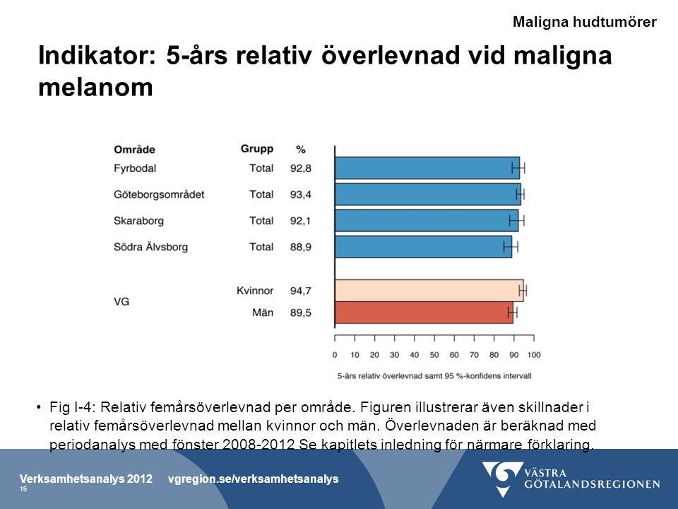 Indikator: 5-års relativ överlevnad vid maligna melanom