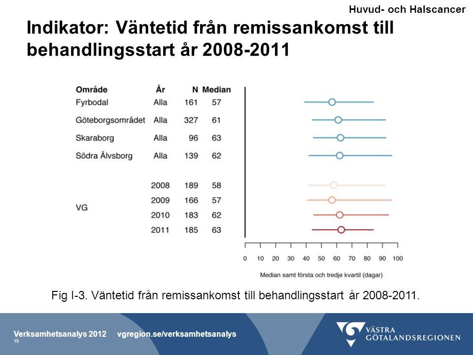 Huvud- och Halscancer Indikator: Väntetid från remissankomst till behandlingsstart år 2008-2011.
