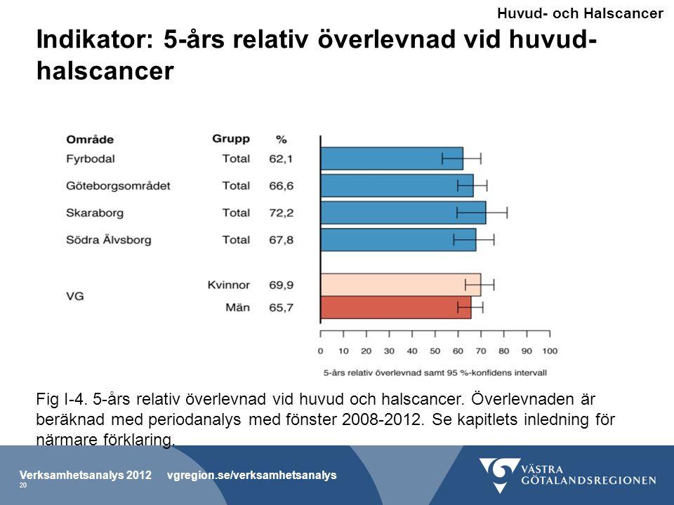 Indikator: 5-års relativ överlevnad vid huvud-halscancer