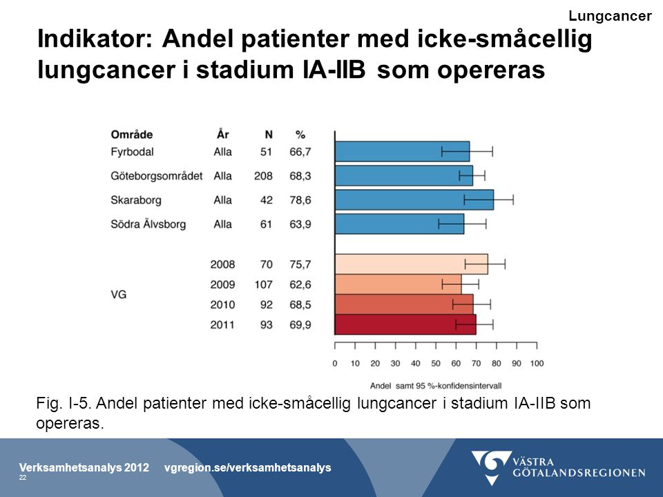 Lungcancer Indikator: Andel patienter med icke-småcellig lungcancer i stadium IA-IIB som opereras.