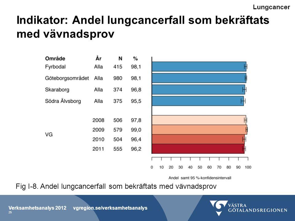 Indikator: Andel lungcancerfall som bekräftats med vävnadsprov