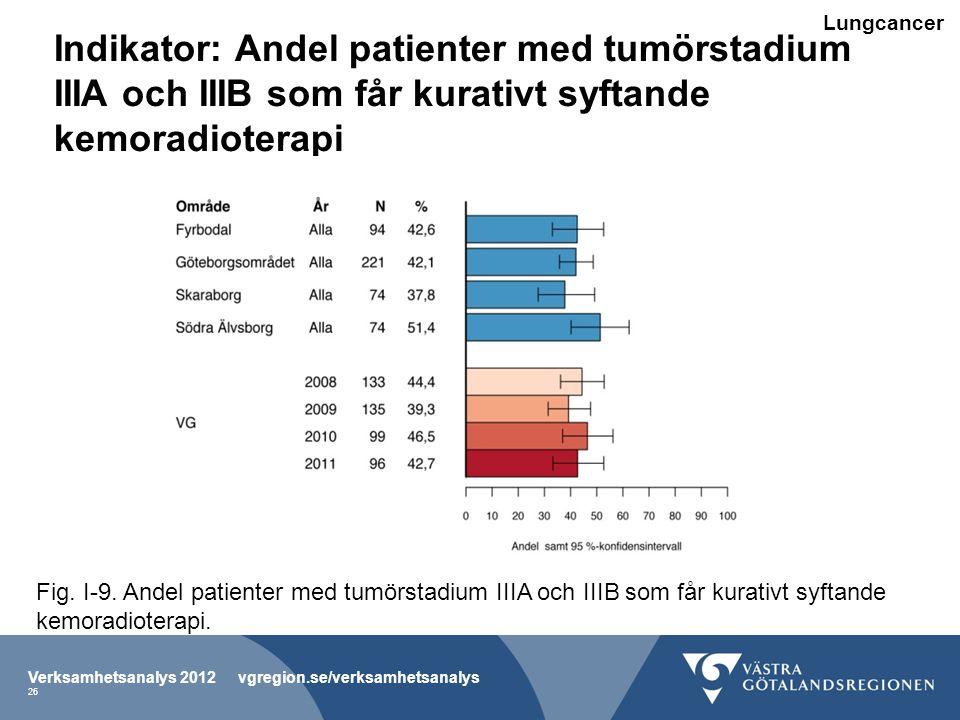 Lungcancer Indikator: Andel patienter med tumörstadium IIIA och IIIB som får kurativt syftande kemoradioterapi.