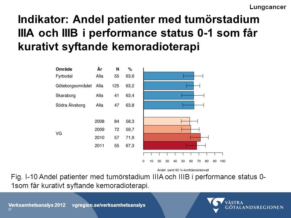 Lungcancer Indikator: Andel patienter med tumörstadium IIIA och IIIB i performance status 0-1 som får kurativt syftande kemoradioterapi