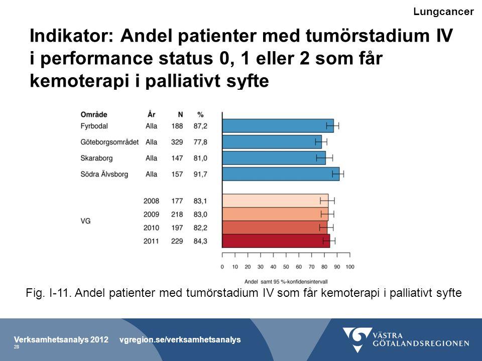 Lungcancer Indikator: Andel patienter med tumörstadium IV i performance status 0, 1 eller 2 som får kemoterapi i palliativt syfte.