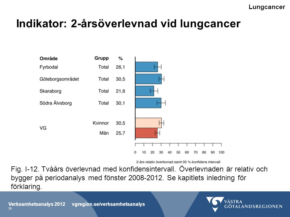 Indikator: 2-årsöverlevnad vid lungcancer