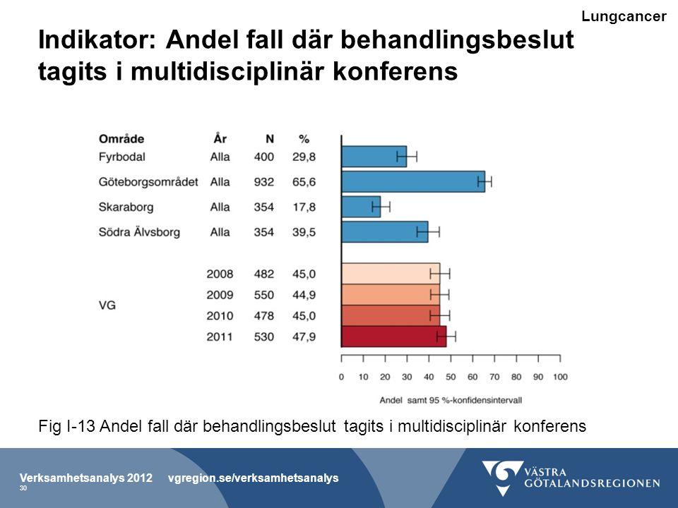 Lungcancer Indikator: Andel fall där behandlingsbeslut tagits i multidisciplinär konferens.