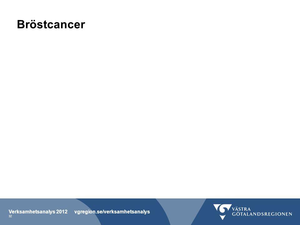 Bröstcancer Verksamhetsanalys 2012 vgregion.se/verksamhetsanalys