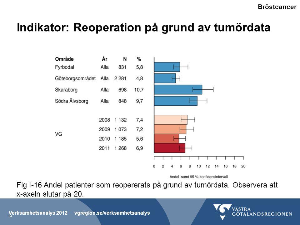 Indikator: Reoperation på grund av tumördata