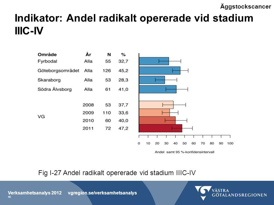 Indikator: Andel radikalt opererade vid stadium IIIC-IV