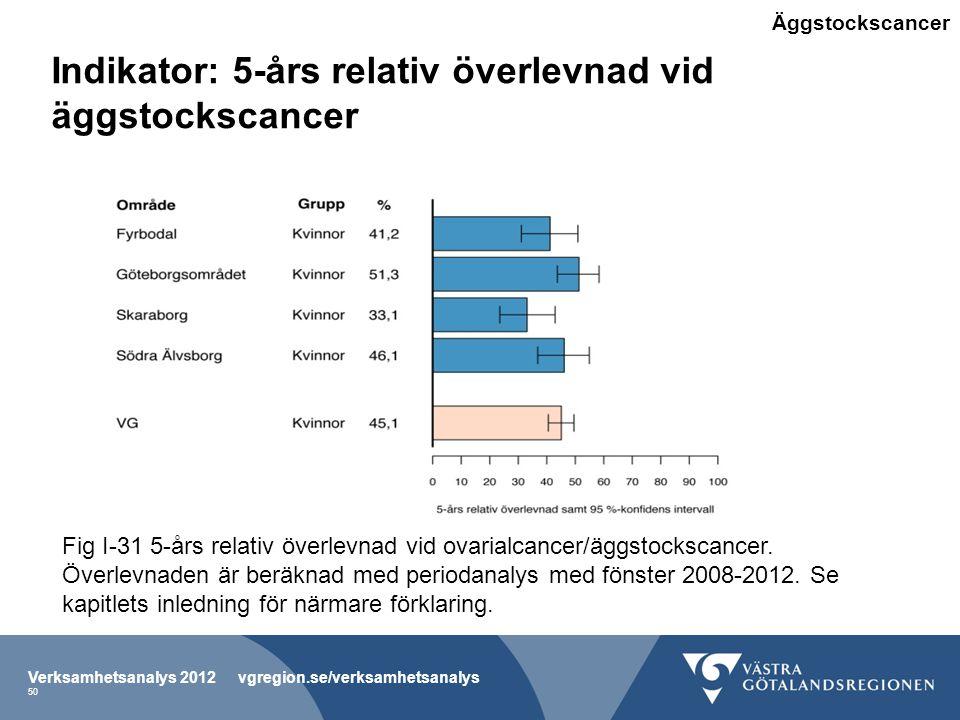 Indikator: 5-års relativ överlevnad vid äggstockscancer