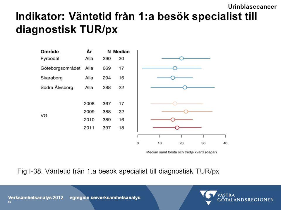 Indikator: Väntetid från 1:a besök specialist till diagnostisk TUR/px